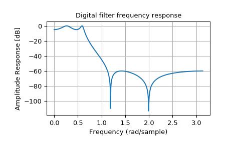Signal Processing (scipy signal) — SciPy v0 19 0 Reference Guide
