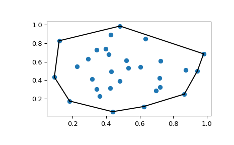 Spatial data structures and algorithms (scipy spatial) — SciPy v0
